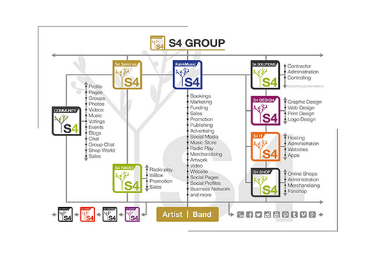 S4-Group - Artist - Cooperation - Overview
